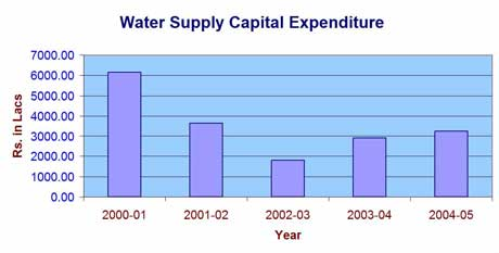 Water Supply Chart Photo 1