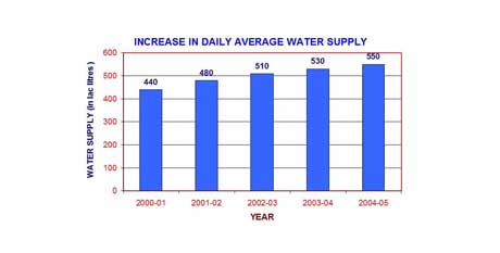 Water Supply Chart Photo 2