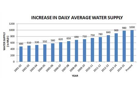 Increase in Daily Average Water Supply