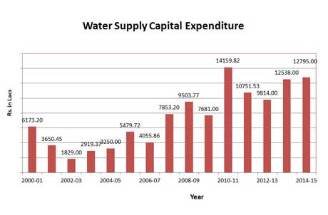 Water Supply Capital Expenditure