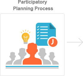 Step 1: Participatory Planning